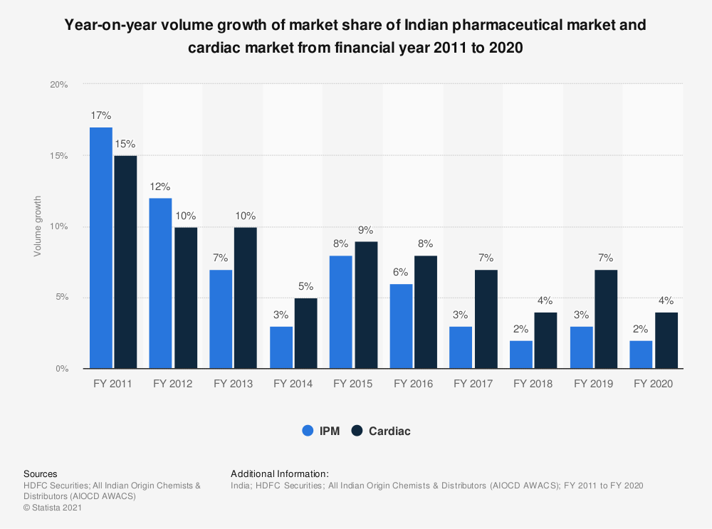 Statistic: Year-on-year volume growth of market share of Indian pharmaceutical market and cardiac market from financial year 2011 to 2020  | Statista