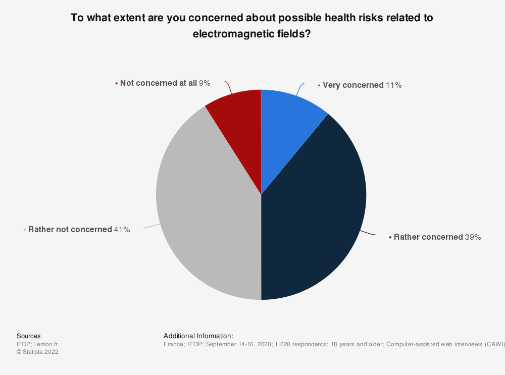 Statistic: To what extent are you concerned about possible health risks related to electromagnetic fields? | Statista