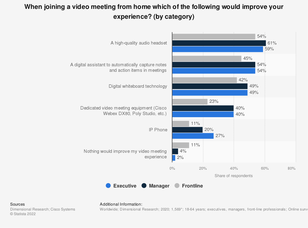 Statistic: When joining a video meeting from home which of the following would improve your experience? (by category) | Statista