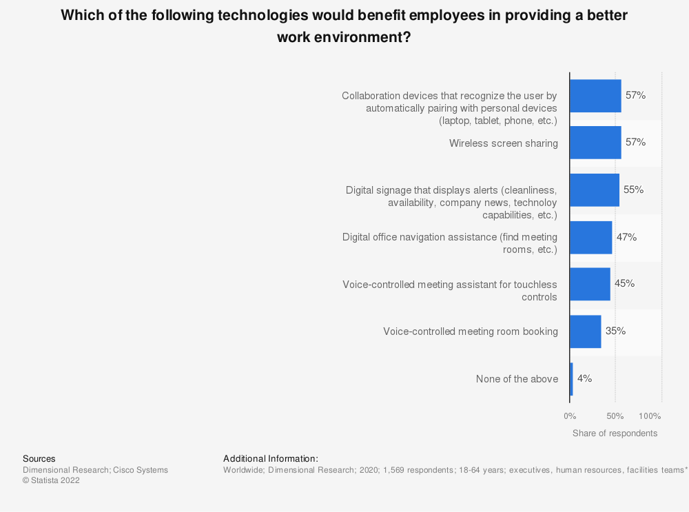 Statistic: Which of the following technologies would benefit employees in providing a better work environment?   Statista
