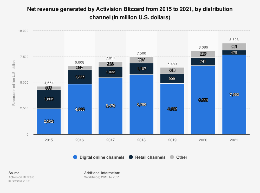 Statistic: Net revenue generated by Activision Blizzard from 2015 to 2020, by distribution channel (in million U.S. dollars) | Statista
