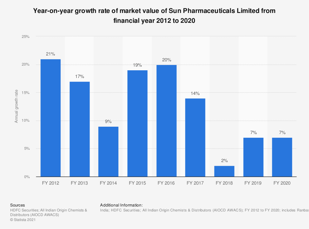Statistic: Year-on-year growth rate of market value of Sun Pharmaceuticals Limited from financial year 2012 to 2020  | Statista