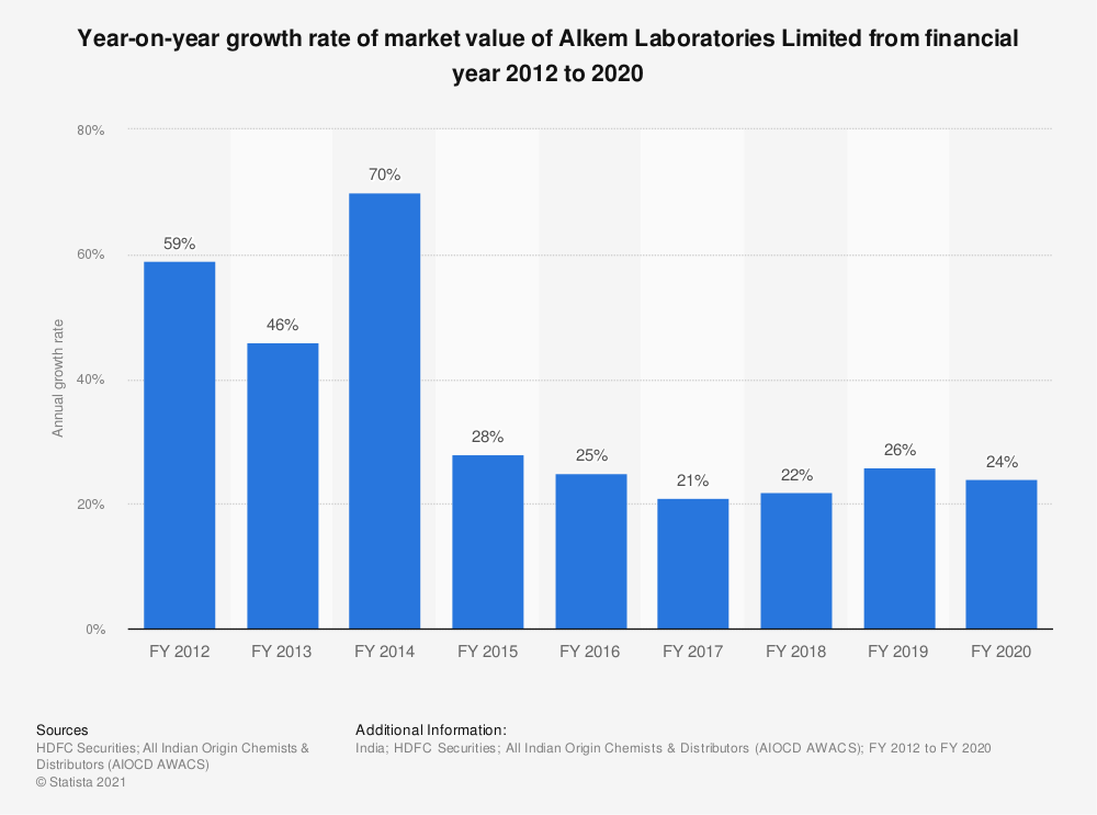 Statistic: Year-on-year growth rate of market value of Alkem Laboratories Limited from financial year 2012 to 2020    Statista