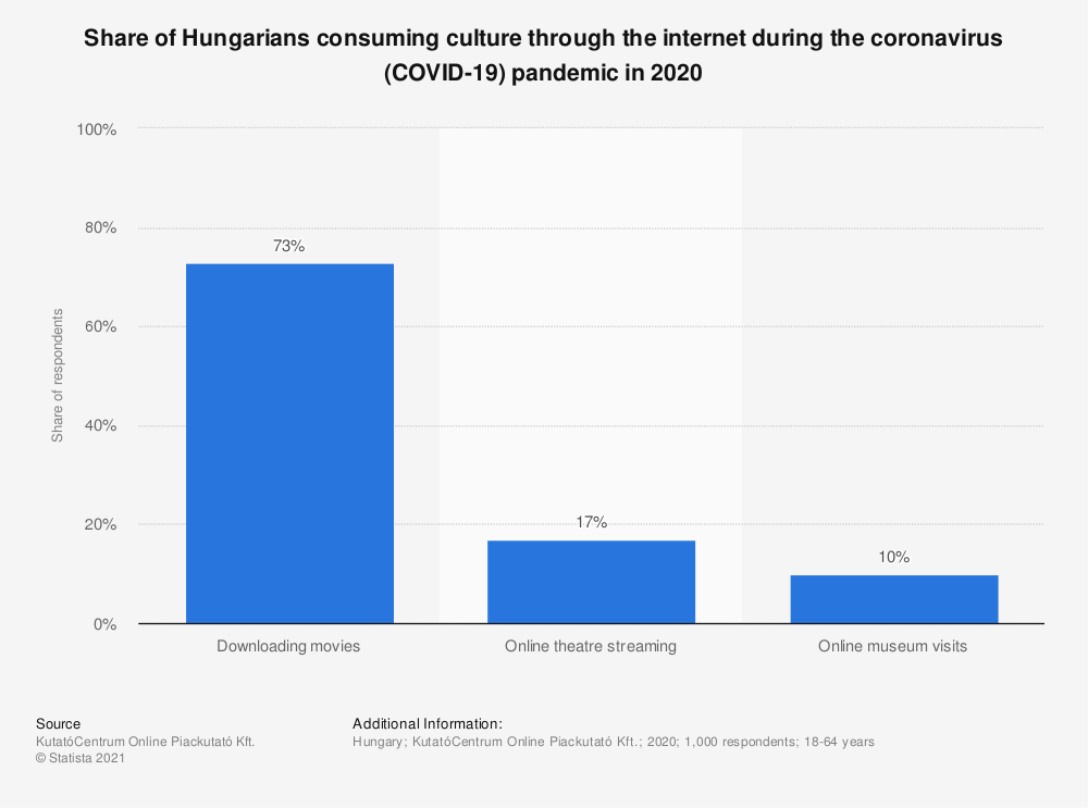 Statistic: Share of Hungarians consuming culture through the internet during the coronavirus (COVID-19) pandemic in 2020 | Statista