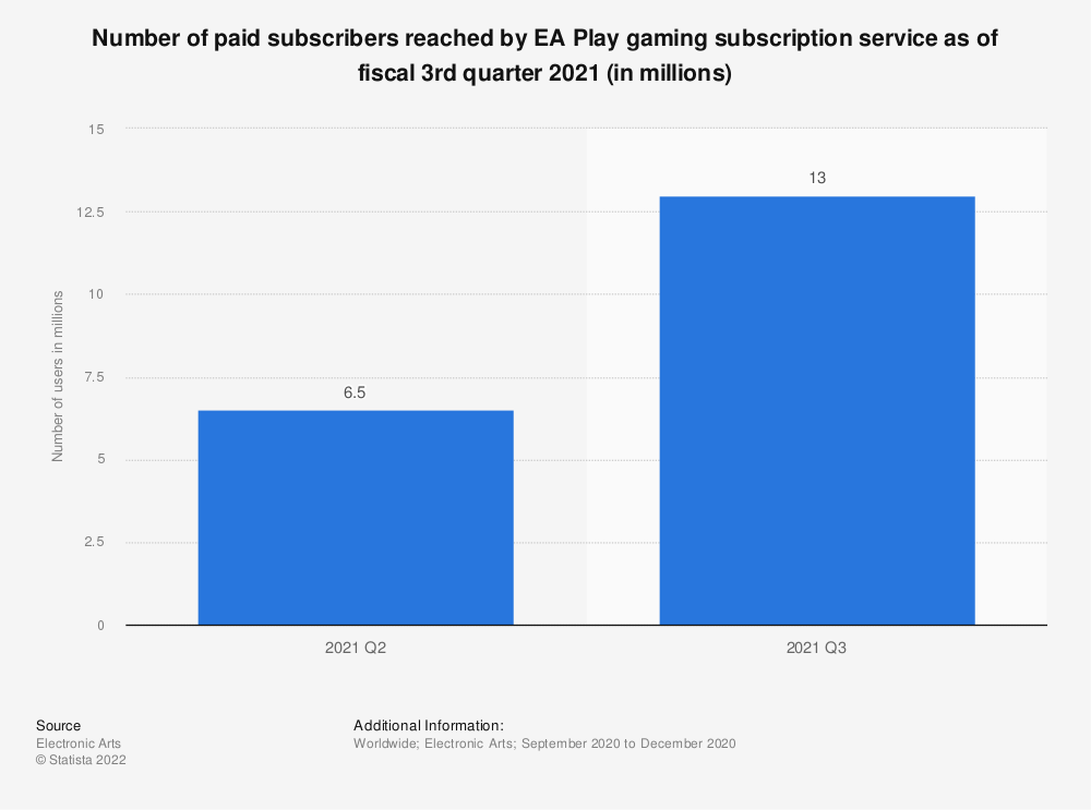 Statistic: Number of paid subscribers reached by EA Play gaming subscription service as of fiscal 3rd quarter 2021 (in millions) | Statista