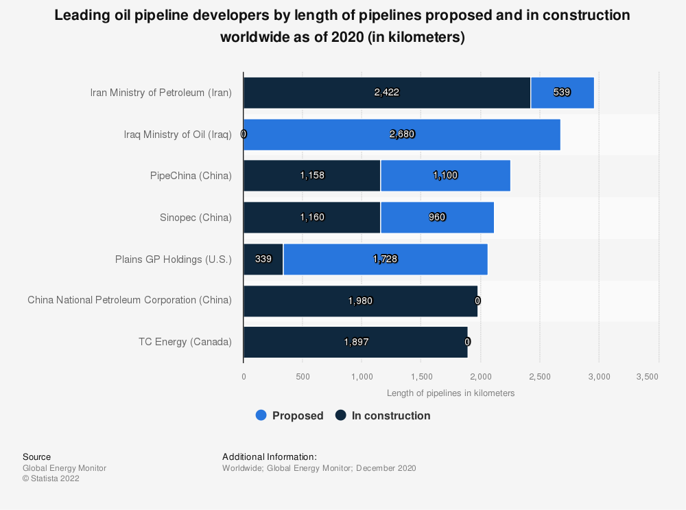 Statistic: Leading oil pipeline developers by length of pipelines proposed and in construction worldwide as of 2020 (in kilometers) | Statista