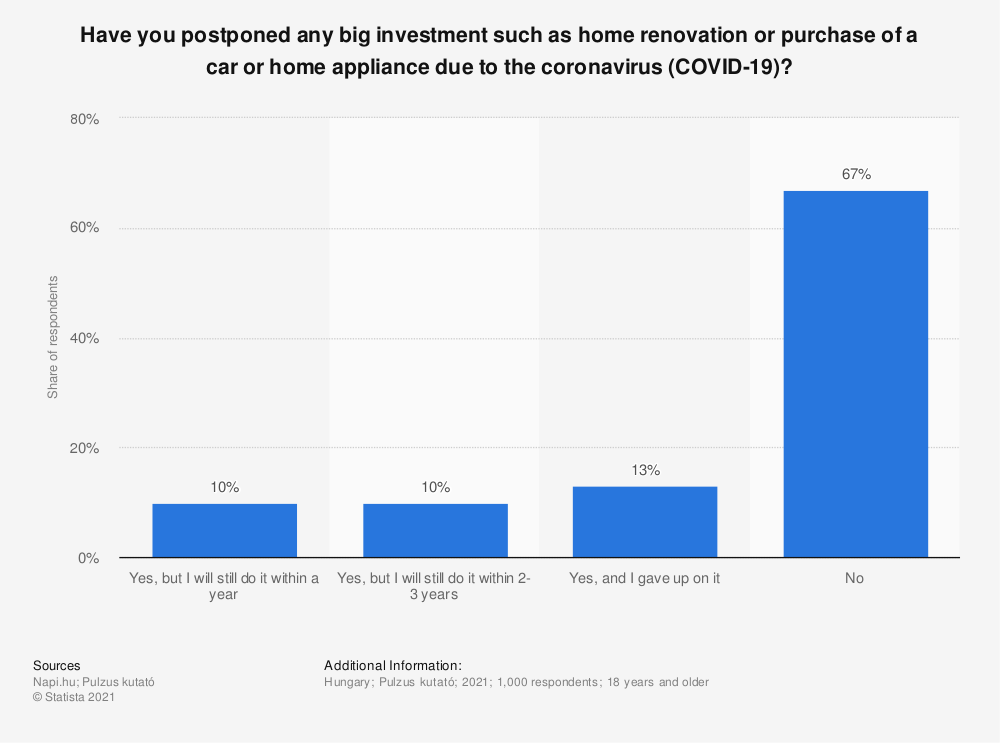Statistic: Have you postponed any big investment such as home renovation or purchase of a car or home appliance due to the coronavirus (COVID-19)? | Statista