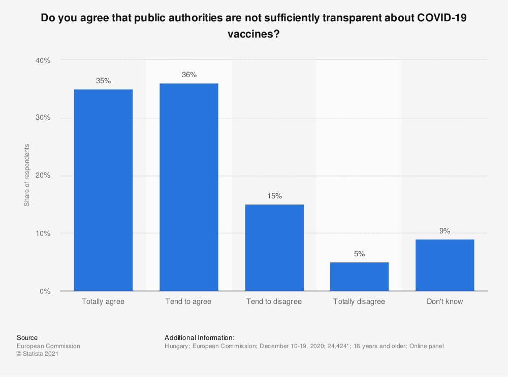 Statistic: Do you agree that public authorities are not sufficiently transparent about COVID-19 vaccines? | Statista