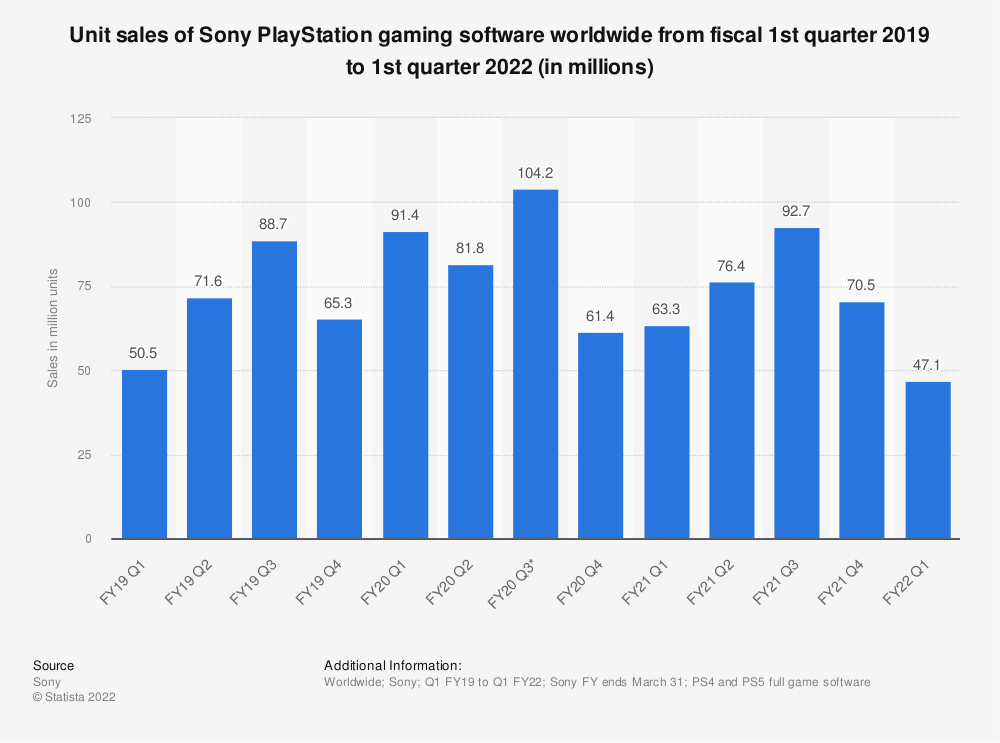 Statistic: Unit sales of Sony PlayStation gaming software worldwide from fiscal 1st quarter 2019 to 3rd quarter 2020 (in millions) | Statista