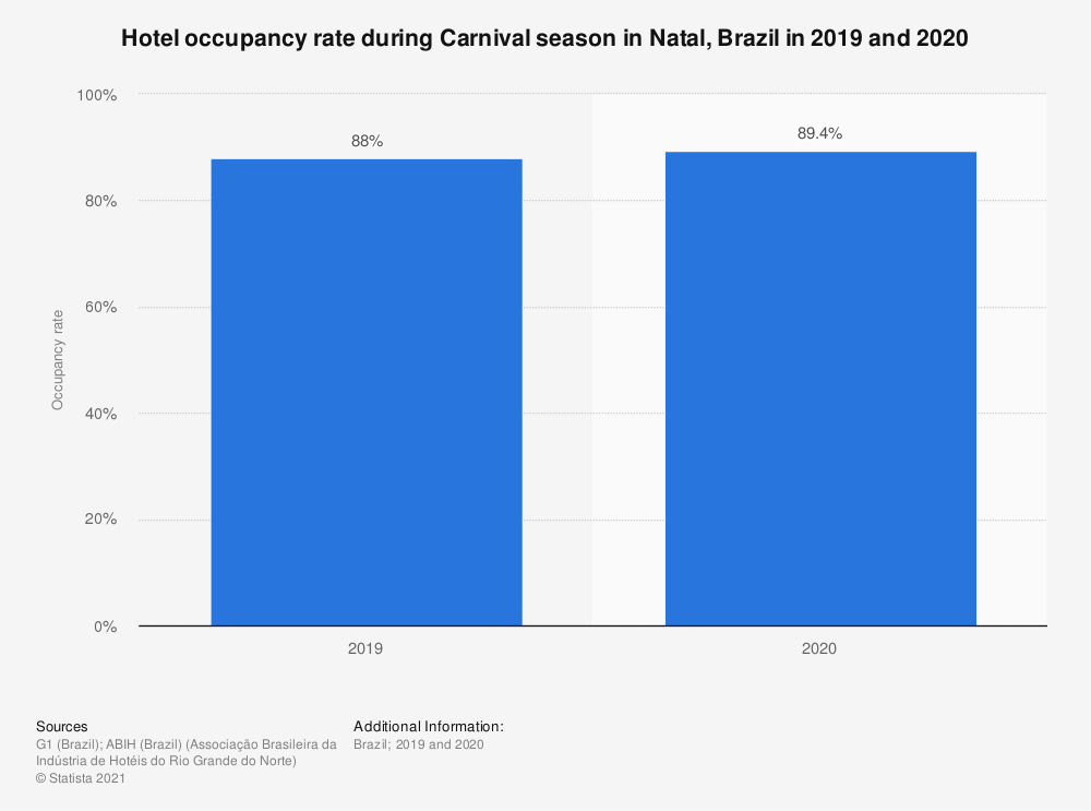 Statistic: Hotel occupancy rate during Carnival season in Natal, Brazil in 2019 and 2020 | Statista