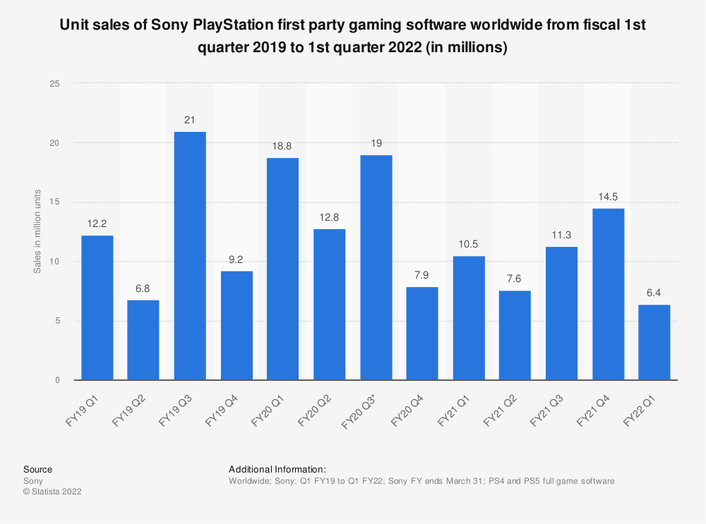 Statistic: Unit sales of Sony PlayStation first party gaming software worldwide from fiscal 1st quarter 2019 to 4th quarter 2020 (in millions) | Statista