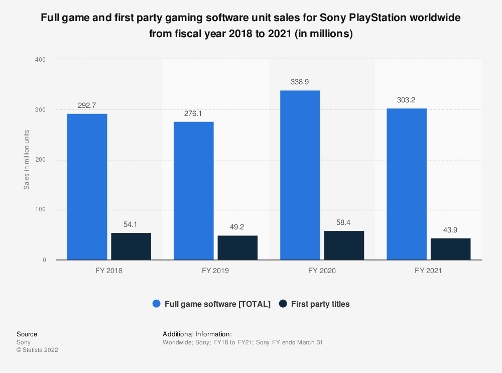 Statistic: Full game and first party gaming software unit sales for Sony PlayStation worldwide from fiscal year 2018 to 2019 (in millions) | Statista