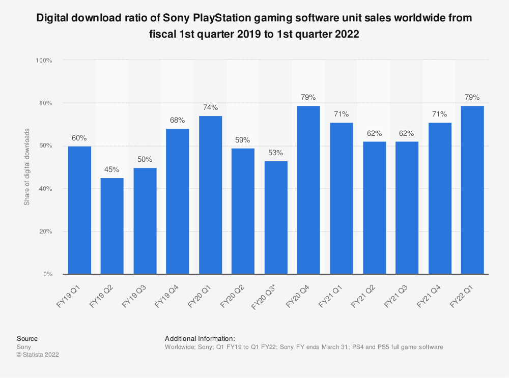 Statistic: Digital download ratio of Sony PlayStation gaming software unit sales worldwide from fiscal 1st quarter 2019 to 4th quarter 2020 | Statista
