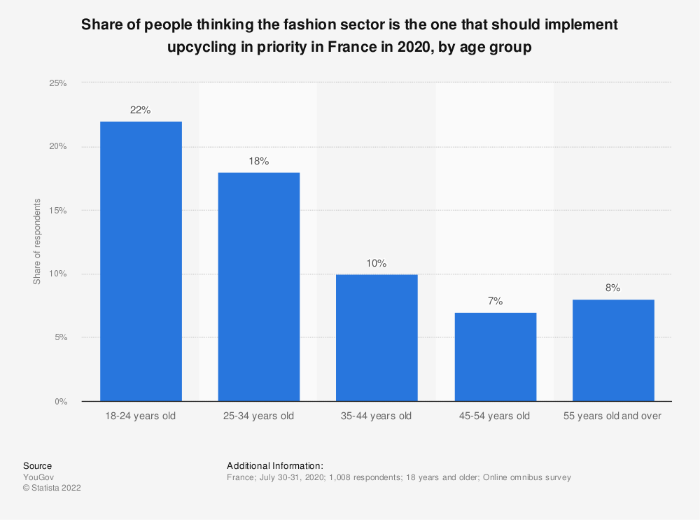 Statistic: Share of people thinking the fashion sector is the one that should implement upcycling in priority in France in 2020, by age group | Statista