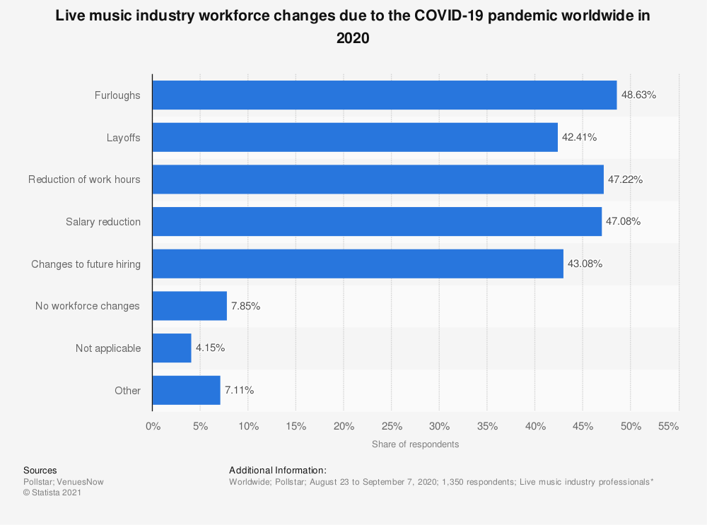 Statistic: Live music industry workforce changes due to the COVID-19 pandemic worldwide in 2020 | Statista