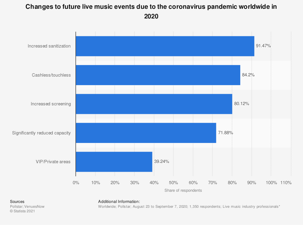 Statistic: Changes to future live music events due to the coronavirus pandemic worldwide in 2020 | Statista