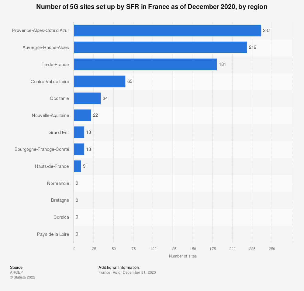 Statistic: Number of 5G sites set up by SFR in France as of December 2020, by region | Statista