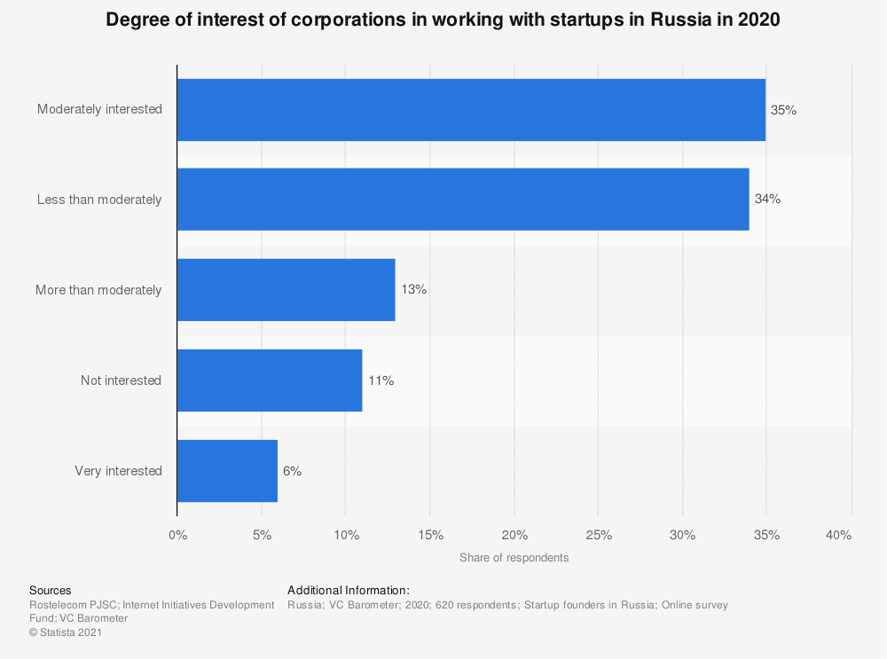Statistic: Degree of interest of corporations in working with startups in Russia in 2020 | Statista