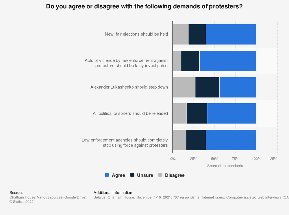 Statistic: Do you agree or disagree with the following demands of protesters? | Statista