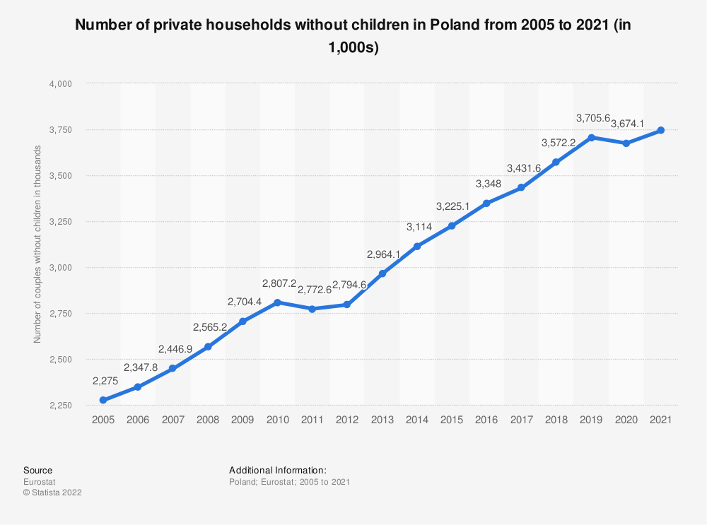 Statistic: Number of private households without children in Poland from 2005 to 2019 (in 1,000s) | Statista