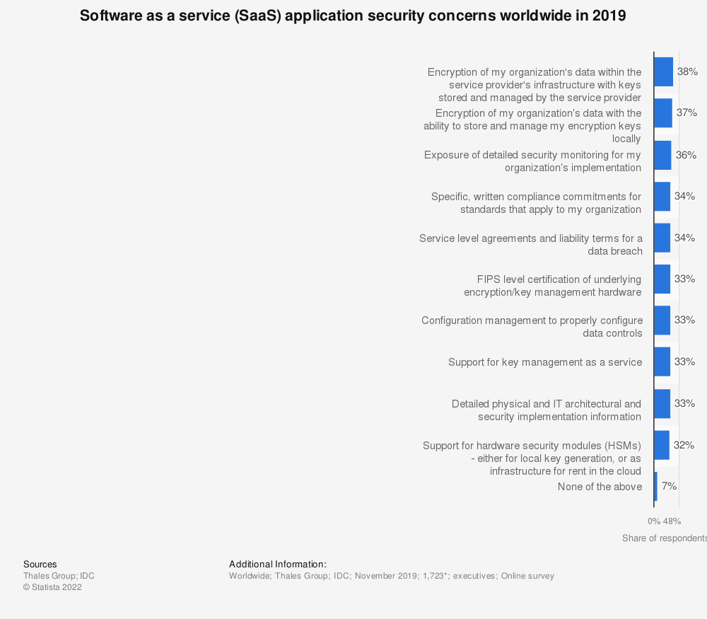 Statistic: Software as a service (SaaS) application security concerns worldwide in 2019   Statista