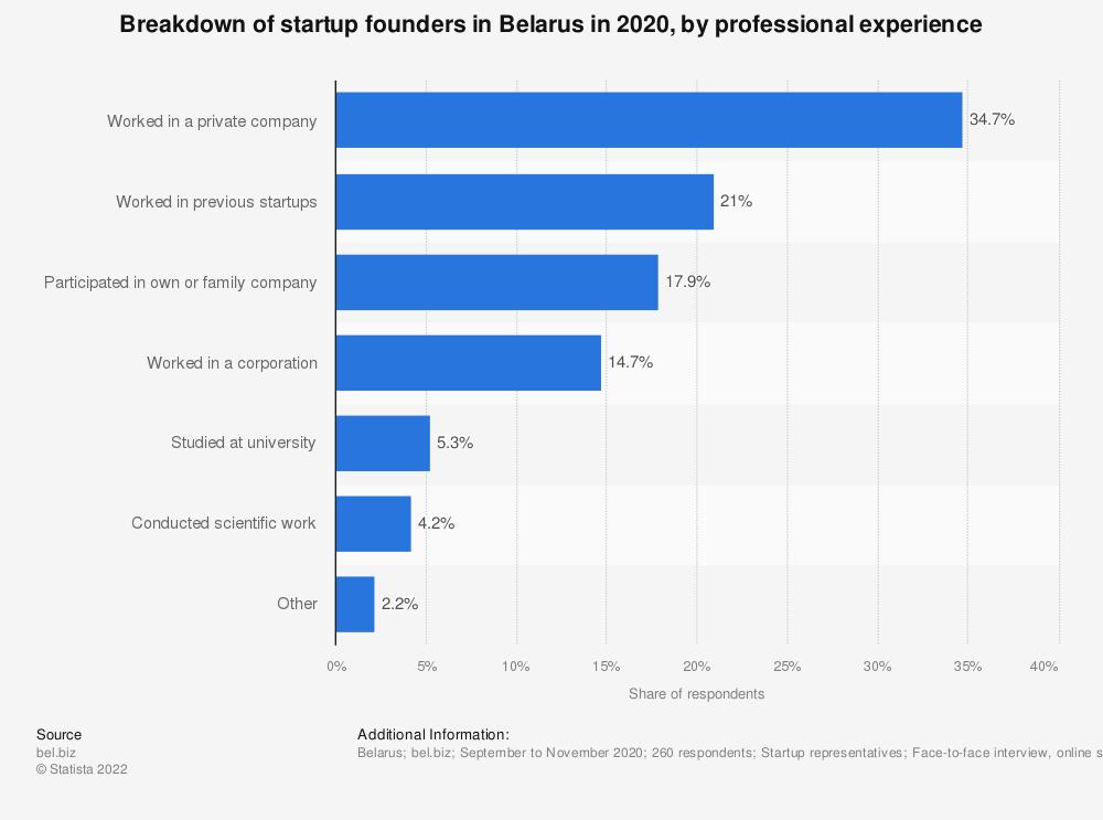 Statistic: Breakdown of startup founders in Belarus in 2020, by professional experience    Statista