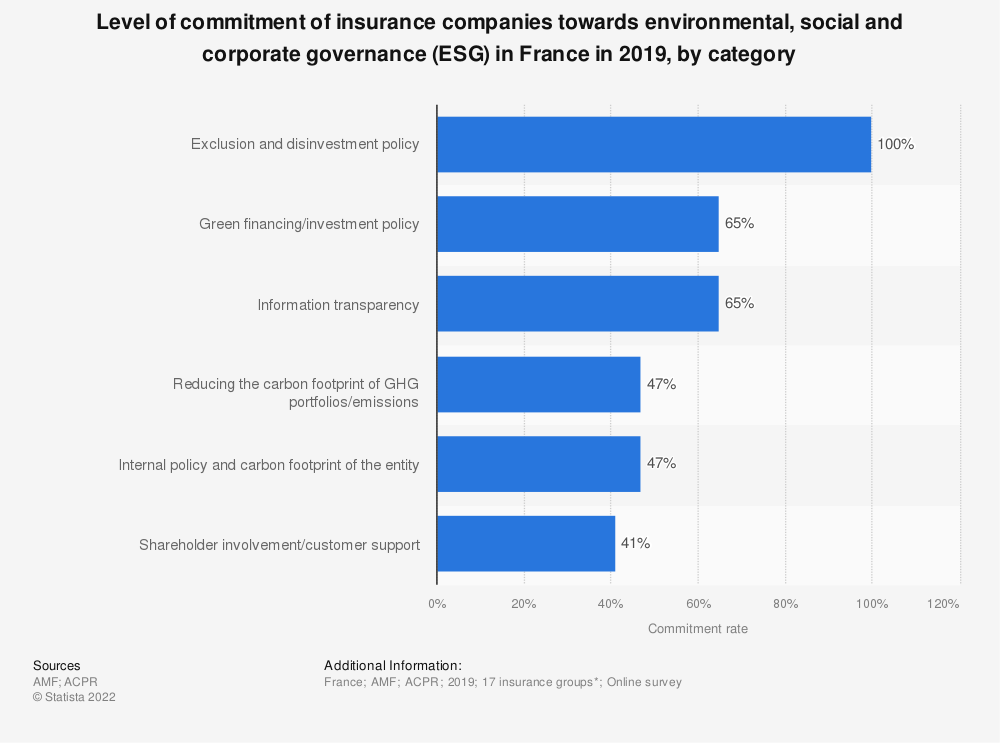 Statistic: Level of commitment of insurance companies towards environmental, social and corporate governance (ESG) in France in 2019, by category | Statista