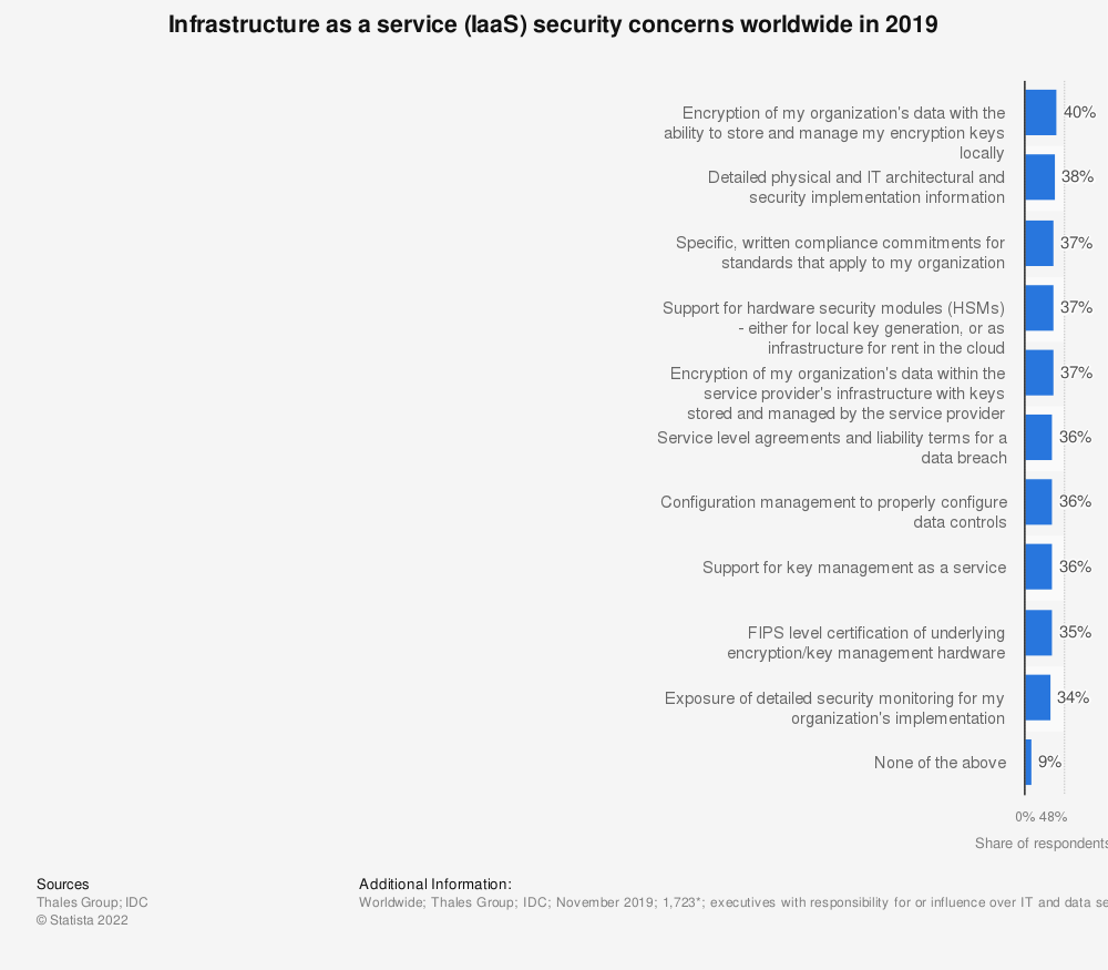 Statistic: Infrastructure as a service (IaaS) security concerns worldwide in 2019 | Statista