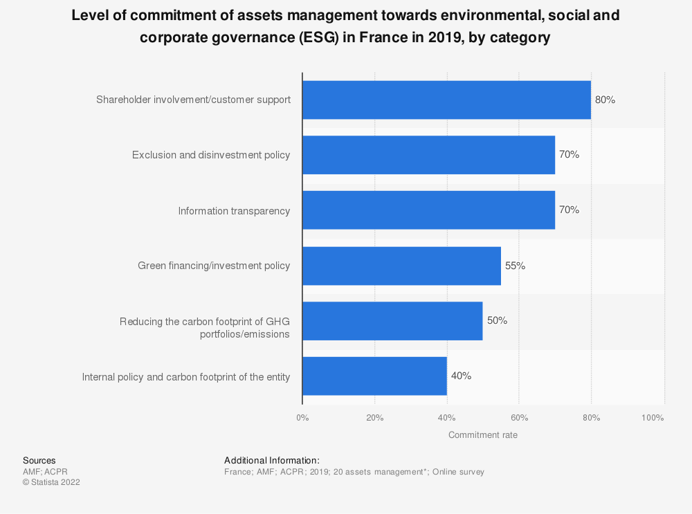 Statistic: Level of commitment of assets management towards environmental, social and corporate governance (ESG) in France in 2019, by category   Statista