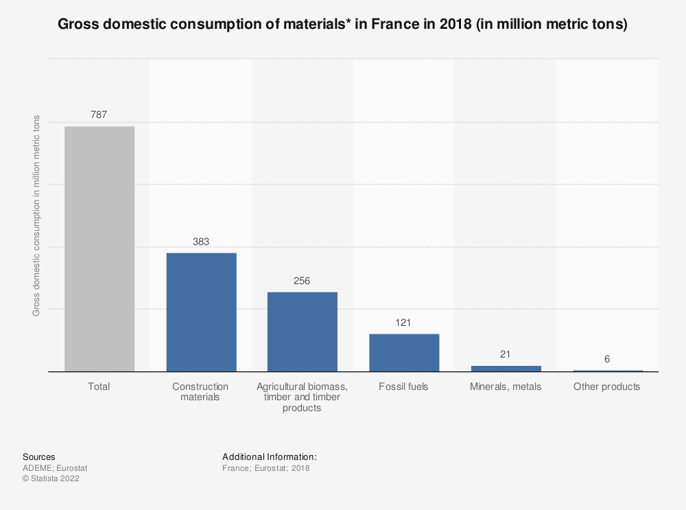 Statistic: Gross domestic consumption of materials* in France in 2018 (in million metric tons)   Statista