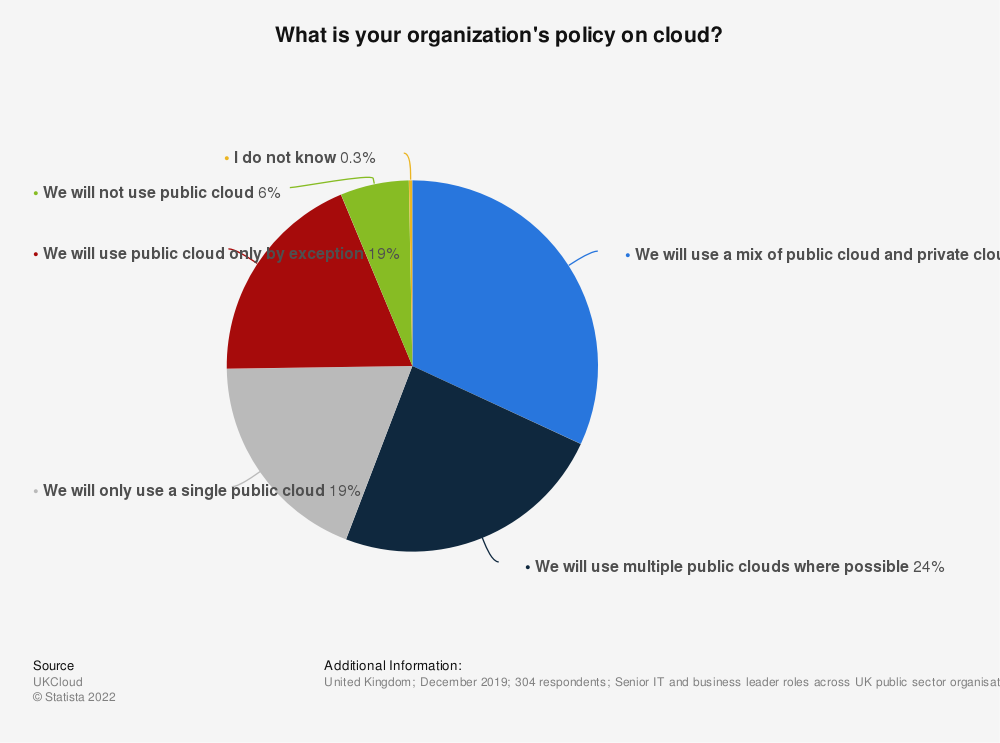 Statistic: What is your organization's policy on cloud? | Statista