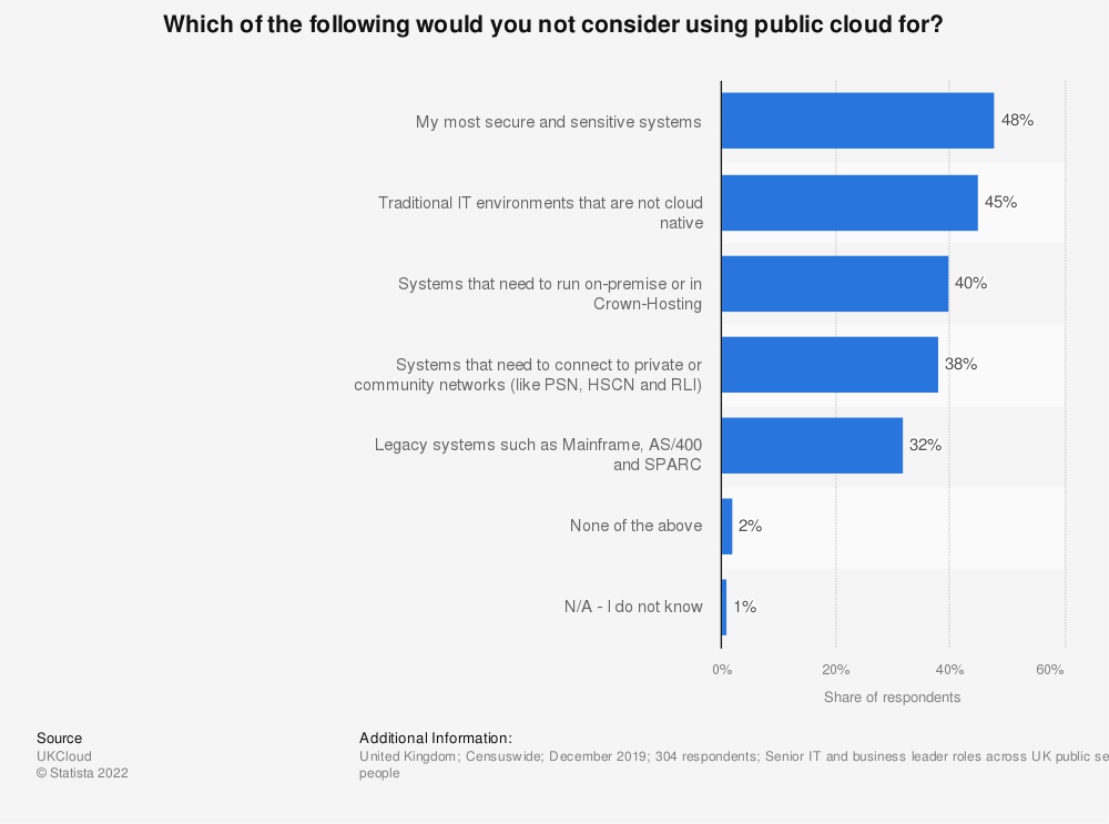 Statistic: Which of the following would you not consider using public cloud for?   Statista