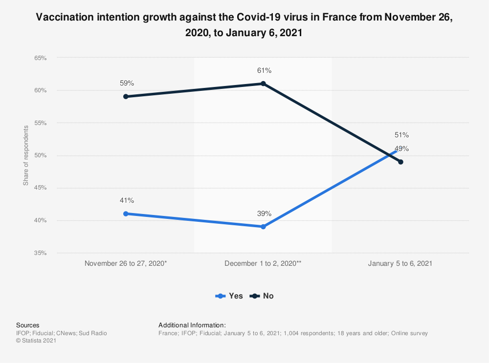 Statistic: Vaccination intention growth against the Covid-19 virus in France from November 26, 2020, to January 6, 2021 | Statista