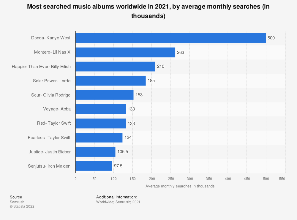 Statistic: Most searched music albums worldwide in 2020, by maximum monthly search volume (in millions) | Statista