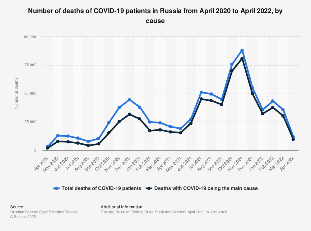 Statistic: Number of deaths of COVID-19 patients in Russia from April to December 2020, by cause | Statista