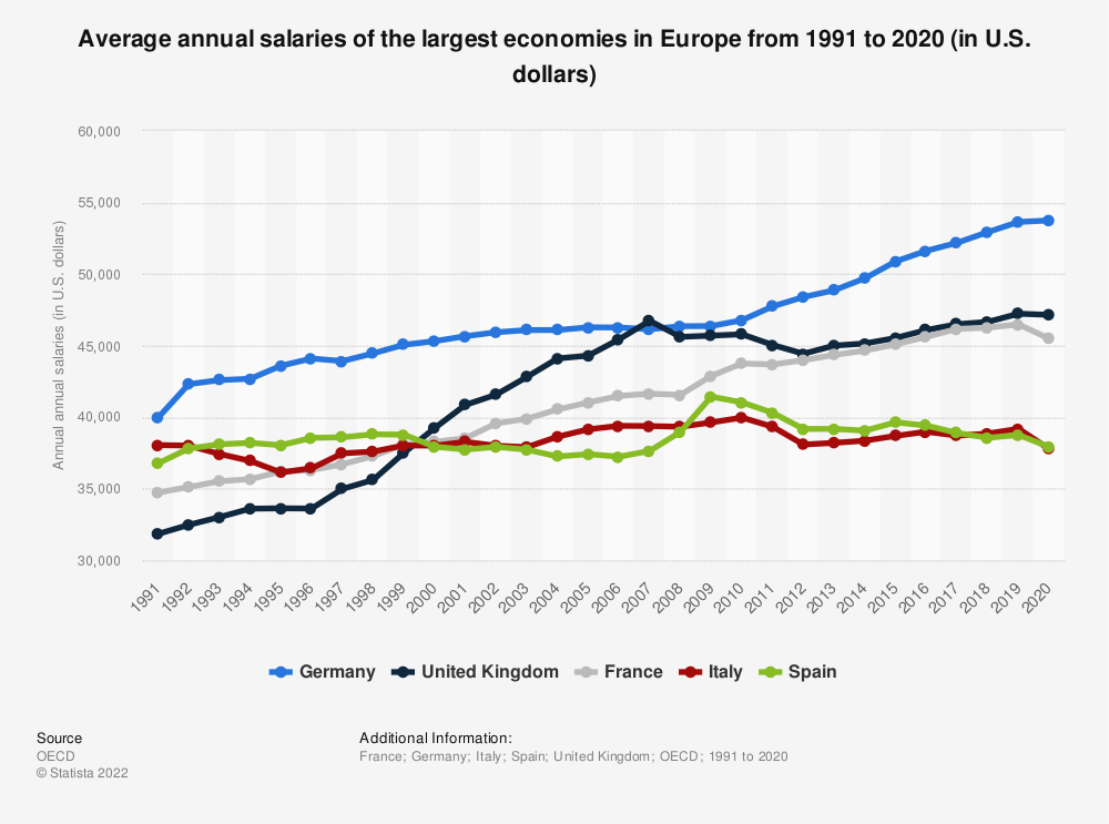 Statistic: Average annual salaries of the largest economies in Europe from 1991 to 2019 (in U.S. dollars) | Statista