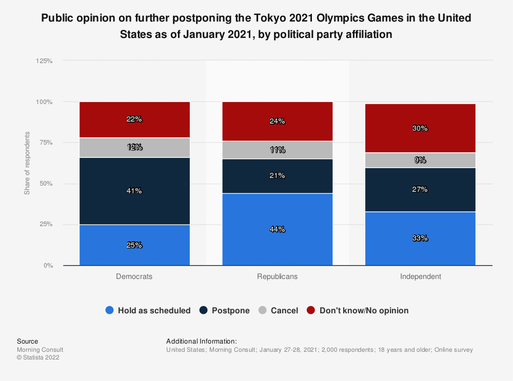 Statistic: Public opinion on further postponing the Tokyo 2021 Olympics Games in the United States as of January 2021, by political party affiliation | Statista