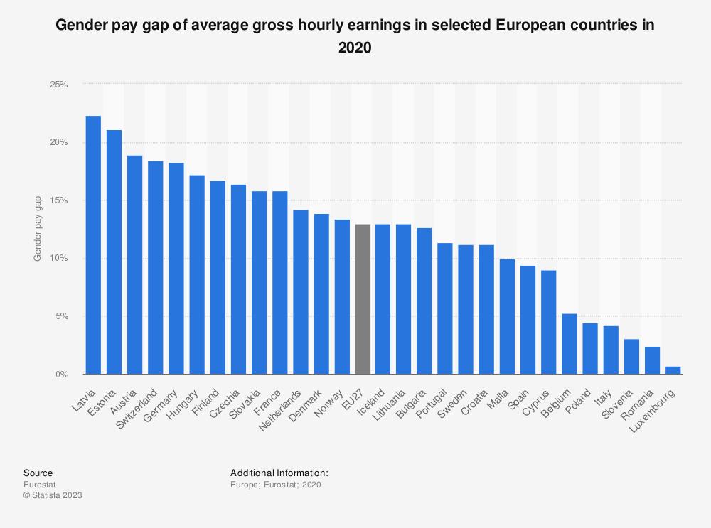 Statistic: Gender pay gap of average gross hourly earnings in selected European countries in 2019 | Statista