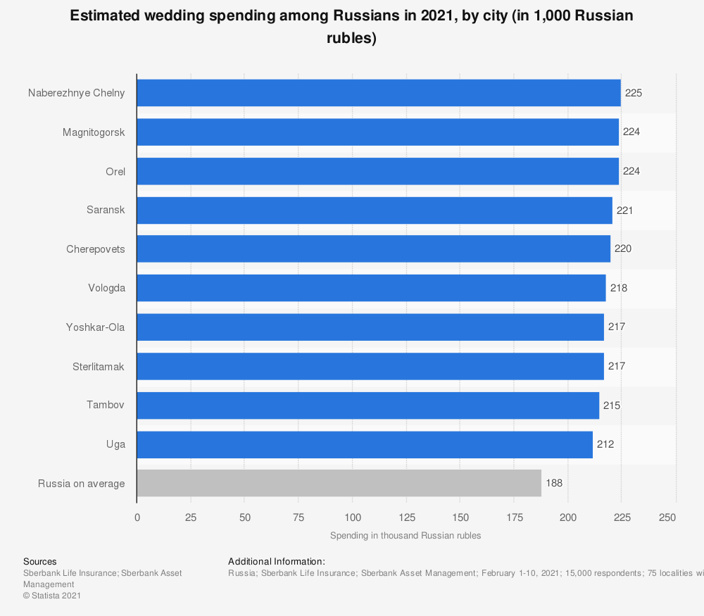 Statistic: Estimated wedding spending among Russians in 2021, by city (in 1,000 Russian rubles) | Statista