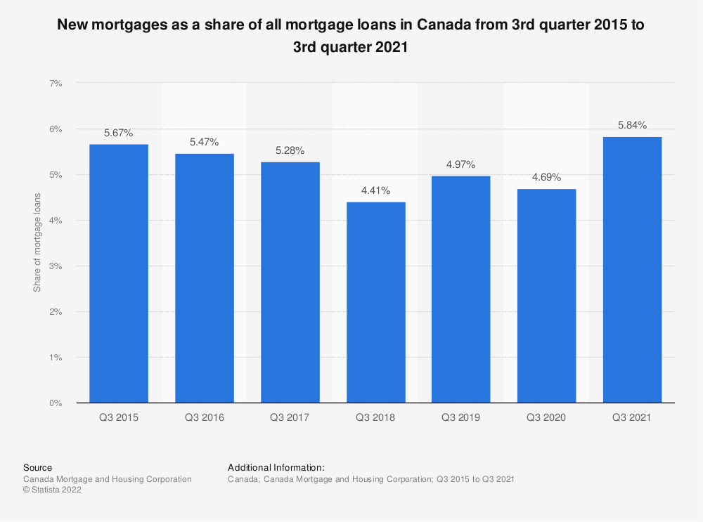 Statistic: New mortgages as a share of all mortgage loans in Canada from 3rd quarter 2015 to 3rd quarter 2020   Statista