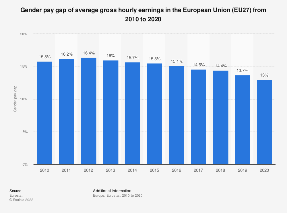 Statistic: Gender pay gap of average gross hourly earnings in the European Union (EU28) from 2010 to 2018 | Statista