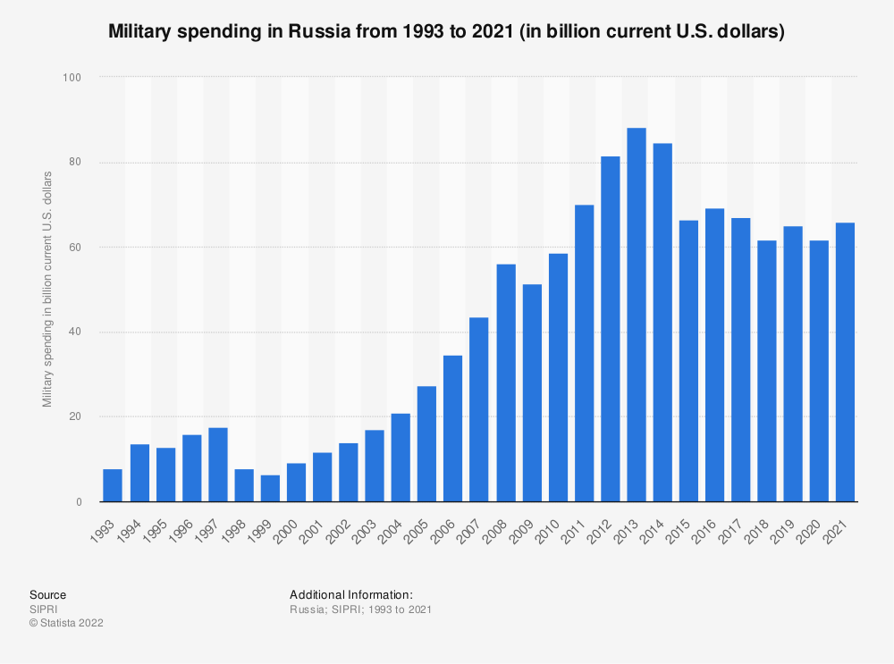 Statistic: Military spending in Russia from 1993 to 2019 (in billion current U.S. dollars) | Statista