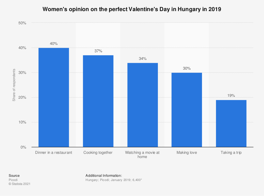 Statistic: Women's opinion on the perfect Valentine's Day in Hungary in 2019 | Statista