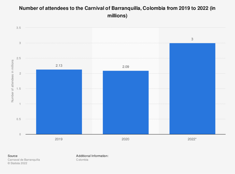 Statistic: Number of attendees to the Carnival of Barranquilla, Colombia in 2019 and 2020 (in millions) | Statista
