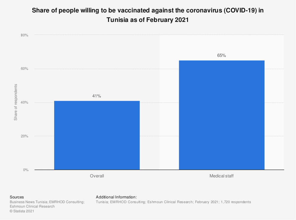 Statistic: Share of people willing to be vaccinated against the coronavirus (COVID-19) in Tunisia as of February 2021   Statista