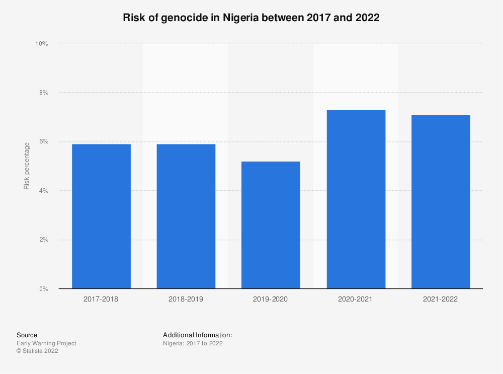 Statistic: Risk of genocide in Nigeria between 2017 and 2021 | Statista