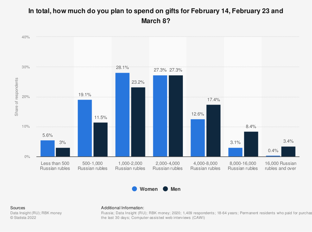 Statistic: In total, how much do you plan to spend on gifts for February 14, February 23 and March 8? | Statista