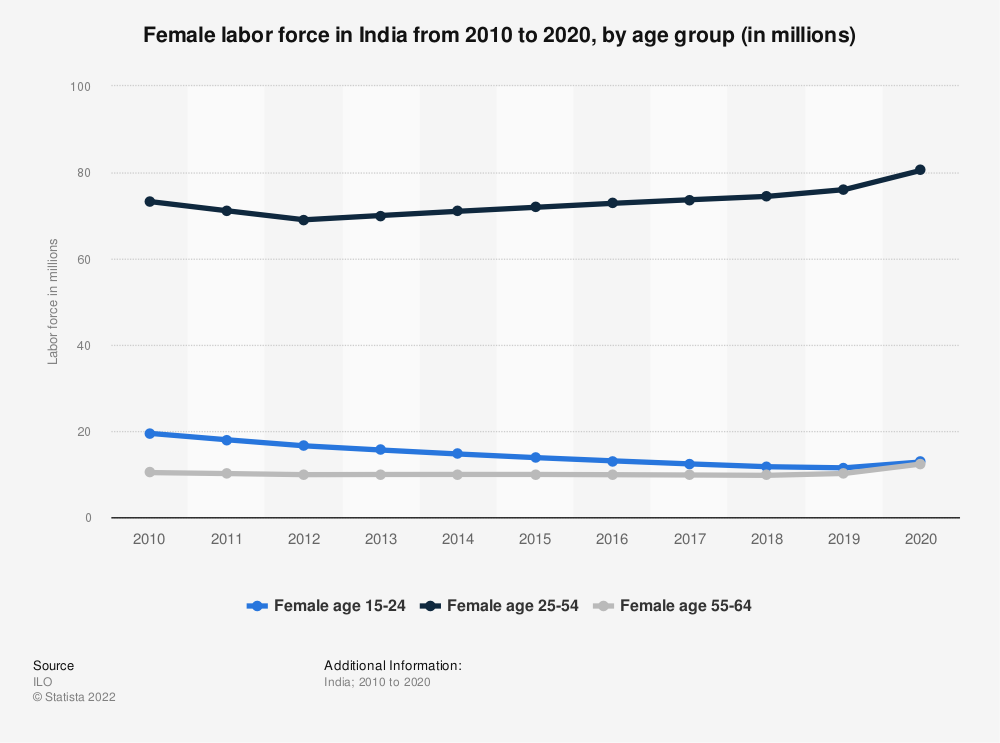 Statistic: Female labor force in India from 2010 to 2019, by age group (in millions) | Statista