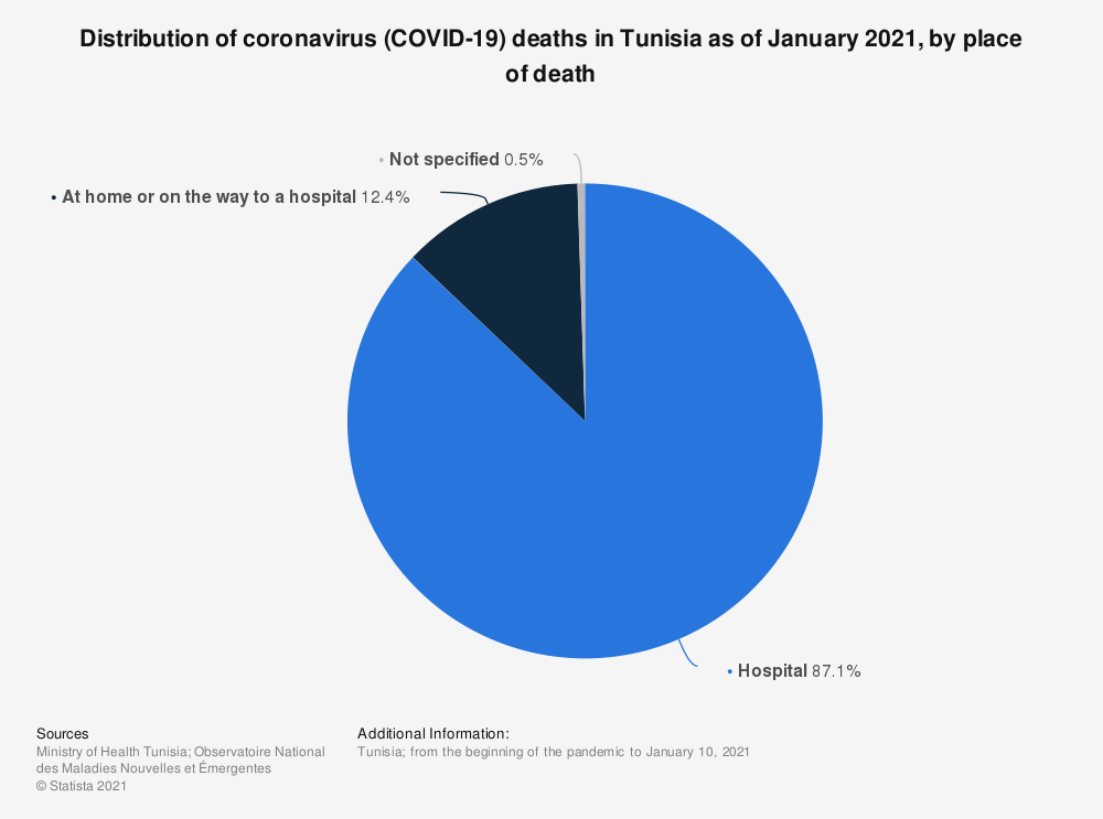 Statistic: Distribution of coronavirus (COVID-19) deaths in Tunisia as of January 2021, by place of death    Statista
