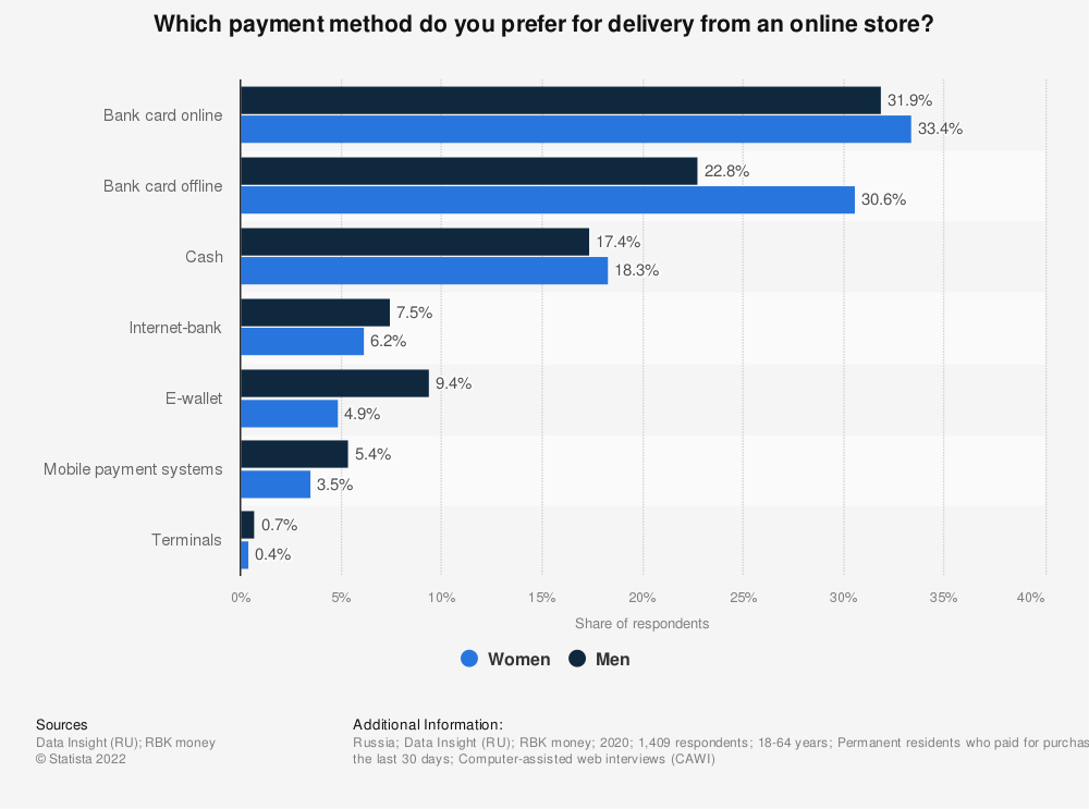 Statistic: Which payment method do you prefer for delivery from an online store? | Statista